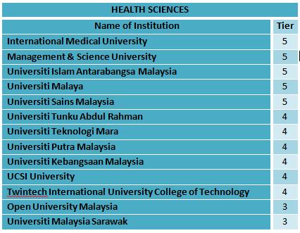 health sciences_dsetara