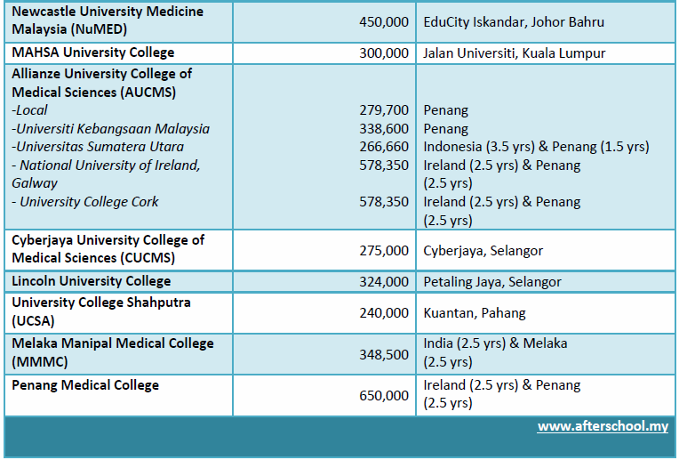 Medical School Fees In Malaysia Khairulorama Life And
