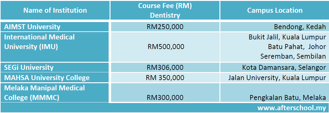 Course fees of pharmacy and dentistry degree programmes in