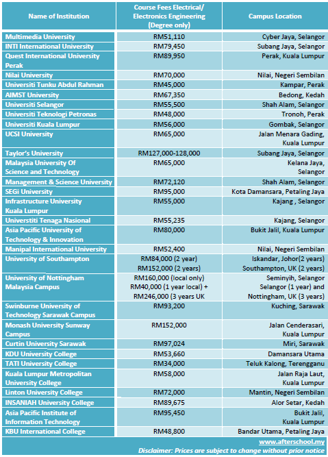 Systems Engineering list of subjects to study at university