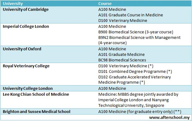 Biology what subjects do you need to take for the first years if college