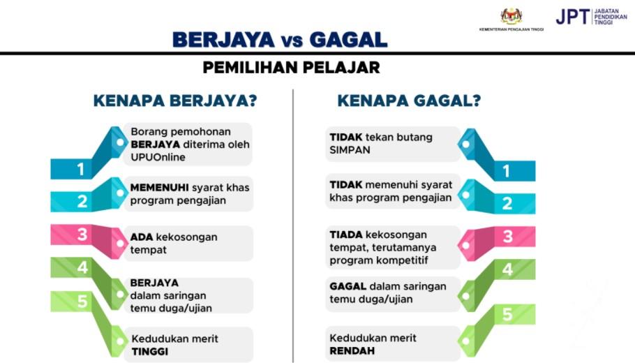 Punca pelajar gagal UPU dan berjaya dalam UPU. Sumber : UPU ONLINE