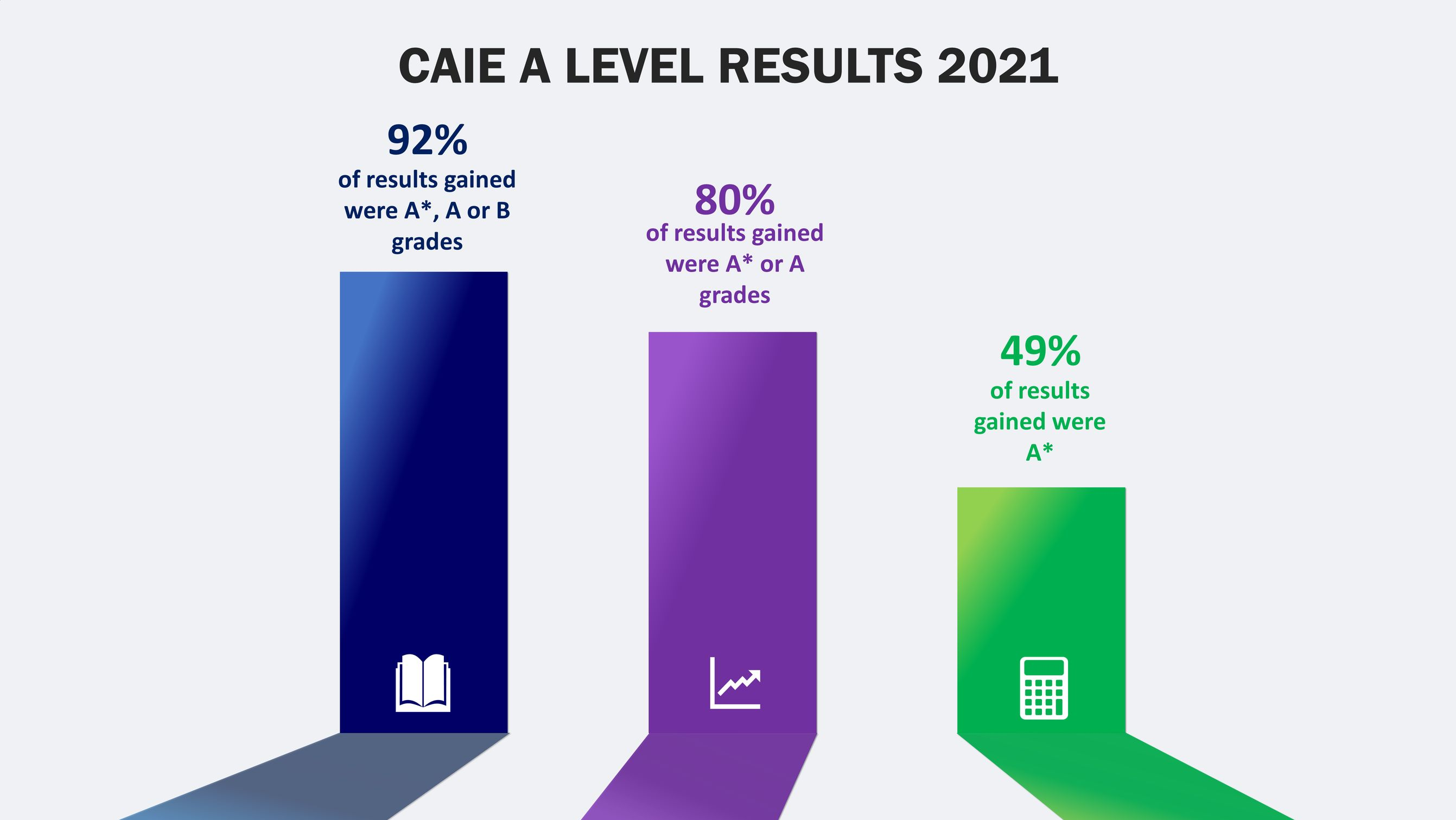 CAIE  A Level Results 2021