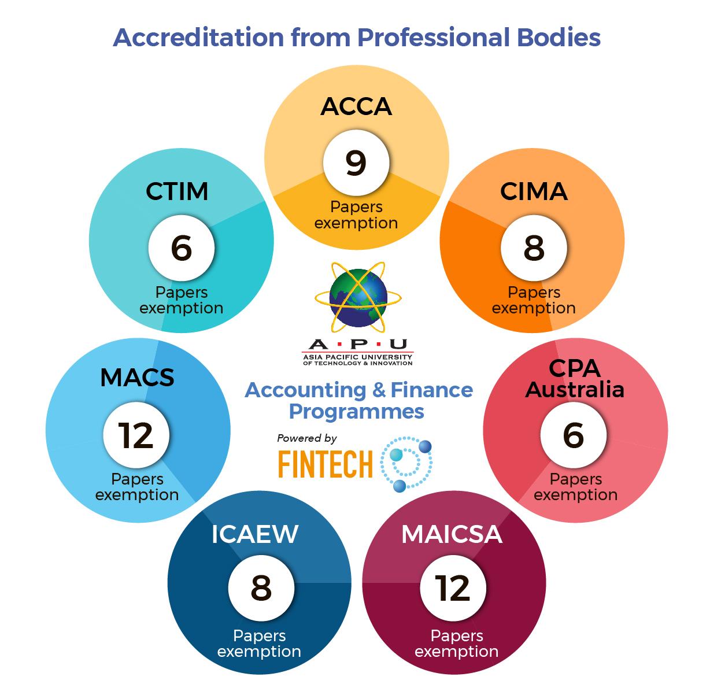 APU Accounting & Finance Programmes